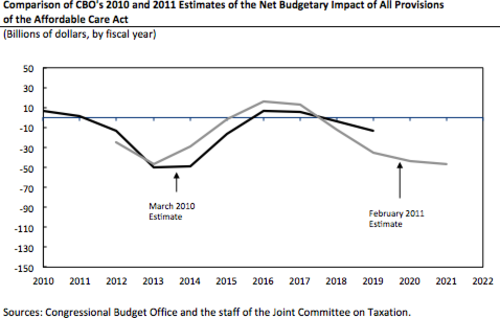 500px-CBO_-_Budget_Impact_of_Affordable_Care_Act_-_March_2012.png