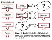 Terrorist Tactics, Techniques, and Procedures - Wikipedia