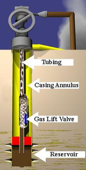 Gas lift - Gas lift is a form of artificial lift where gas bubbles lift the oil from the well.