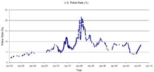 Historical U.S. Prime Rates
