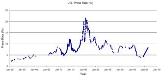 U.S. prime rate - Historical U.S. prime rates