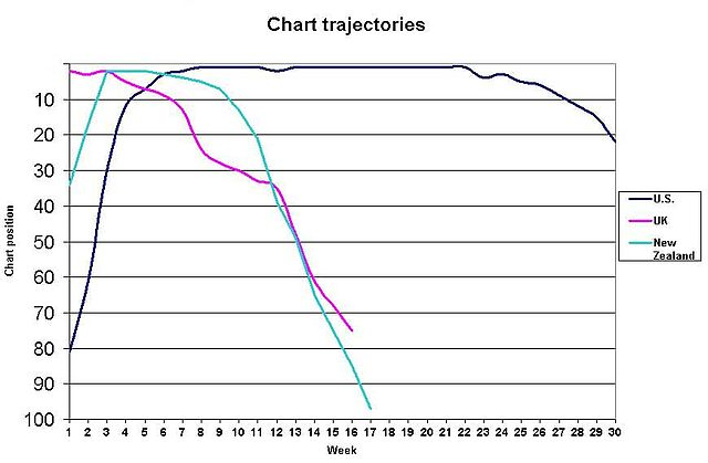 Nonprofit Organizational Chart: Mariah Carey We Belong Together chart trajectories.jpg ,Chart