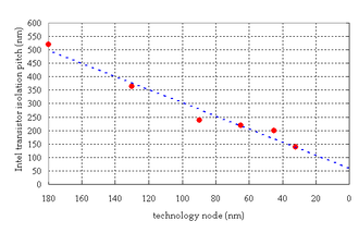 Shallow trench isolation - Scaling of isolation with transistor size. Isolation pitch is the sum of the transistor width and the trench isolation distance. As the isolation pitch shrinks, the narrow channel width effect becomes more apparent.