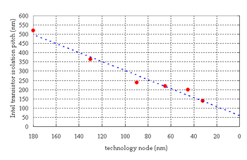Scaling of isolation with transistor size. Isolation pitch is the sum of the transistor width and the trench isolation distance. As the isolation pitch shrinks, the narrow channel width effect becomes more apparent. Isolation pitch vs design rule.PNG