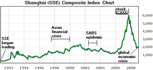 Shanghai Stock Exchange - The Shanghai (SSE) Composite Index: 1991 to start of 2009.