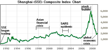 A historical chart of the Shanghai (SSE) Compo...