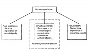 Presence (telepresence) - Typology of human experience in the study of presence