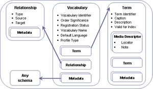 IMS VDEX - simplified VDEX data model