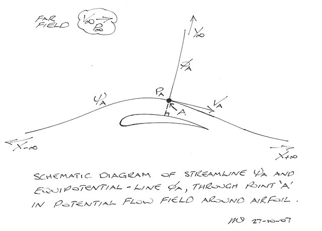 Filecurvature Lift Schematic Diagram 3g Wikipedia