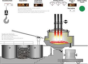 Steeluniversity.org - EAF Steelmaking simulation