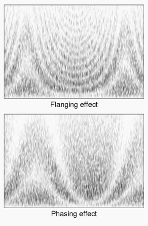 Flanging - Spectrograms of Phasing and Flanging effects