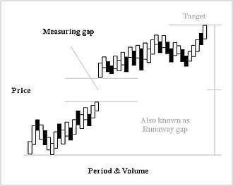 Gap (chart pattern) - Image: Measuringgap new