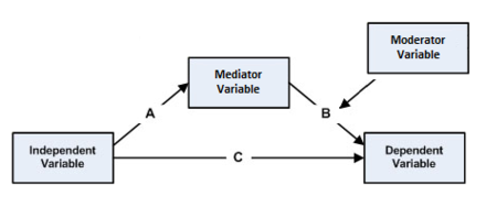 third option fourth variable moderates the b path