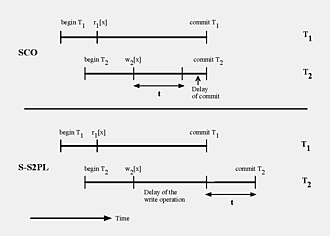 Commitment ordering - Image: SCO VS SS2PL