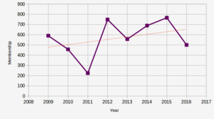 Pirate Party UK - Pirate Party UK's membership trend