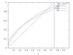 Coherent risk measure - Sample of Wang transform function or distortion function
