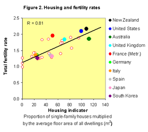 New Zealand dream - Image: Housing and birthrates