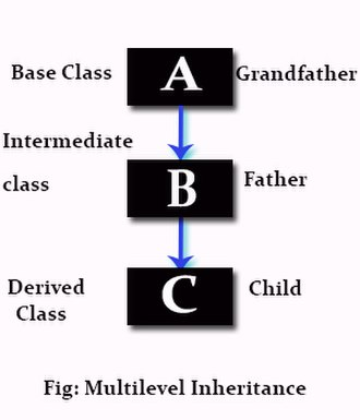 Inheritance (object-oriented programming) - Multilevel inheritance