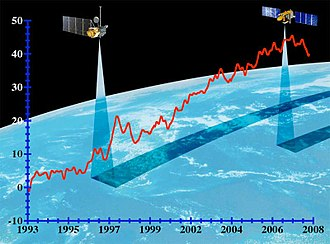 Jason-1 - Although the 1993–2005 Topex/Poseidon satellite (on the left) measured an average annual Global Mean Sea Level rise of 3.1 mm/year, Jason-1 is measuring only 2.3 mm/year GMSL rise, and the Envisat satellite (2002–2012) is measuring just 0.5 mm/year GMSL rise. In this graph, the vertical scale represents globally averaged mean sea level. Seasonal variations in sea level have been removed to show the underlying trend. Image credit: University of Colorado
