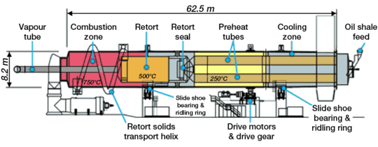 Diagram of the Alberta Taciuk Processor retort. It is a horizontal cylinder 8.2 meters (27 ft) high and 62.5 meters (205 ft) wide. The raw oil shale is fed from the right side and it moves to a section where it is dried and preheated by hot oil shale ash. The temperature in this section is around 250 °C (482 °F). At the same time, the raw oil shale in this section serves to cool the resultant oil shale ash before its removal. In the retorting section, the temperature is around 500 °C (932 °F). Oil vapors are removed through the vapor tube. The spent oil shale is again heated in the combustion section to a temperature of 750 °C (1,380 °F) and ash is generated. The ash is then sent to the retorting section as a heat carrier, or to the cooling zone for removal.