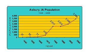 Asbury, Iowa - Population history of Asbury, Iowa (1940-2005).