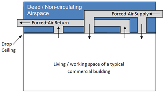 Plenum space - Vertical section through a commercial building without a plenum airspace. When both the supply and return ducts are constructed in this manner, it is possible to insulate the ducts and the dropped ceiling so that the upper airspace is not heated or cooled, increasing energy efficiency.