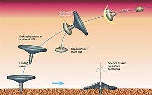 Mars MetNet - Mars MetNet impactor concept