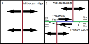 Fracture zone - This diagram illustrates the structure of a mid-ocean ridge before (1) and after (2) the formation of a transform fault. In (1), seafloor spreading has begun, and a mid-ocean ridge is formed. In (2), a transform fault has formed along the mid-ocean ridge, forming fracture zones on either side of the ridge.