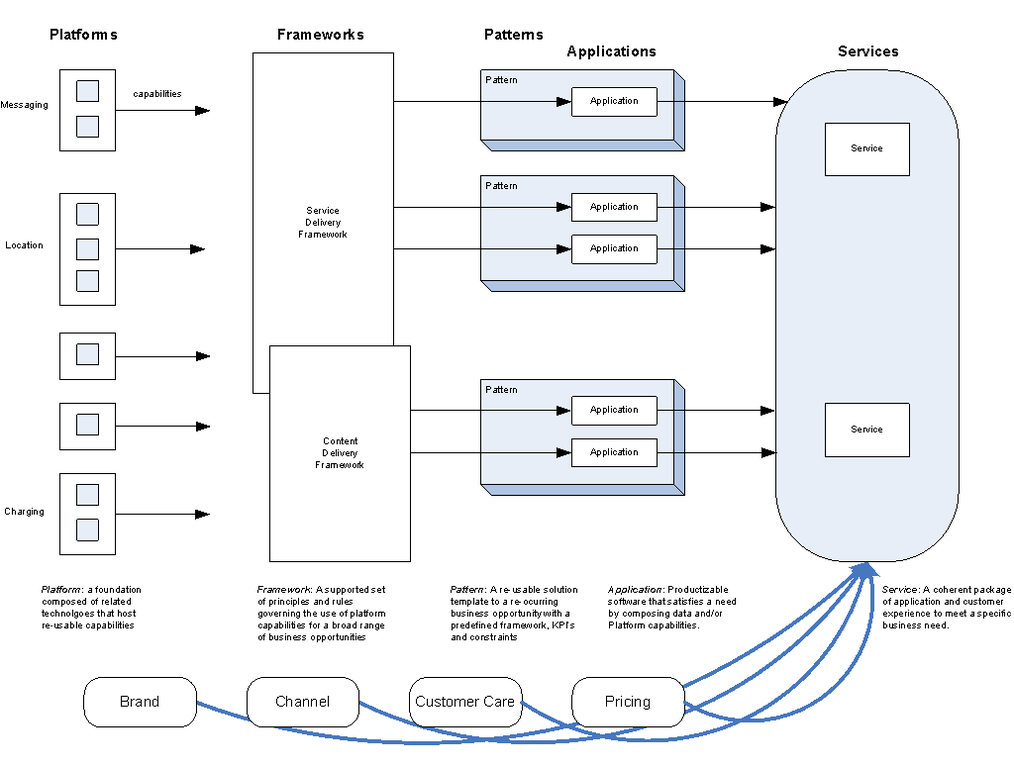 File:Service Delivery Framework in context.png - Wikipedia