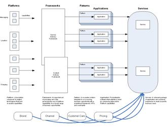 Service delivery framework - An illustration of the role of a Service Delivery Framework in the delivery of service.