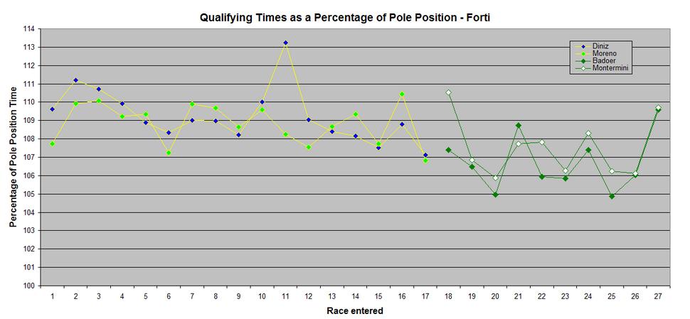 Forti Qualifying Percentage