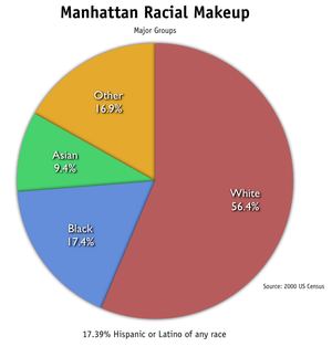 Demographics of Manhattan - Racial makeup of Manhattan.