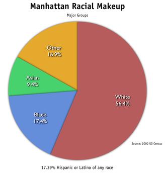 Demographics of Manhattan - Racial makeup of Manhattan.