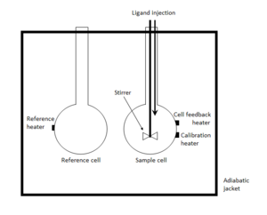 Isothermal titration calorimetry - Schematic of an ITC instrument