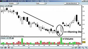 Morning star (candlestick pattern) - The Morning Star pattern is circled. Note the high trading volumes on the third day.