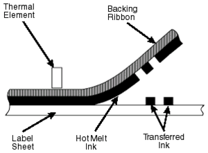 Thermal transfer printing - Thermal transfer printing