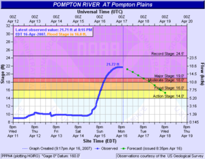 April 2007 nor'easter - Water levels of the Pompton River, New Jersey by April 16, 2007