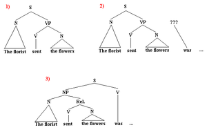 Reduced relative clause - Image: Reduced Relative