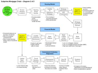 File Subprime Crisis Diagram X1 Png Wikipedia