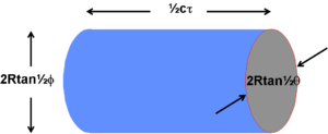 Clutter (radar) - Figure 1. Illustration of illuminated Rain Cell