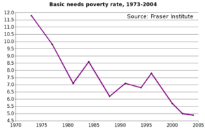 Poverty in Canada - Source: Fraser Institute