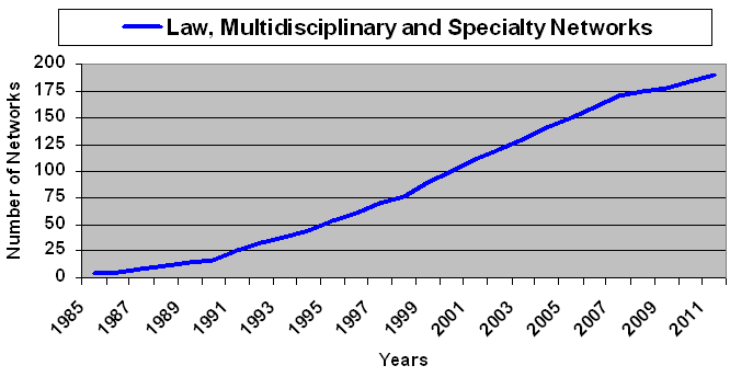 Law multisdisciplinary and specialty networks