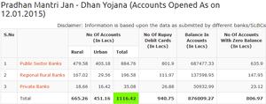Banking in India - Image: Pradhan Mantri Jan Dhan Yojana (Accounts Opened As on 12.01.2015)
