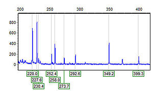 Example of AFLP Data from a Capillary Electrophoresis Instrument