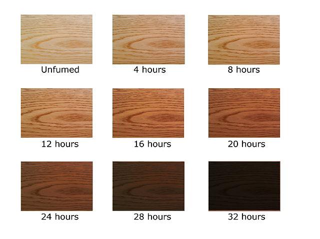 Black Hair Type Chart: Fuming chart.jpg - Wikipedia,Chart