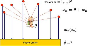 Location estimation in sensor networks - Image: Location Estimation WSN