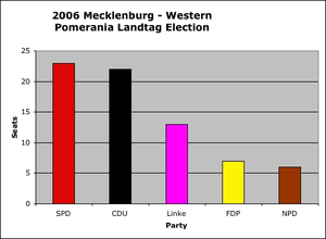 Mecklenburg-Vorpommern state election, 2006 - Seats in the 'Landtag' by party