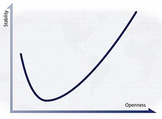 Ian Bremmer - Image: The J Curve blanksm