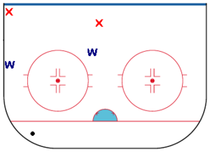 Winger (ice hockey) - Typical winger positioning in the defensive zone.