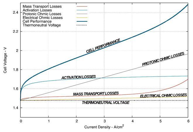 Polymer electrolyte membrane electrolysis - Wikipedia